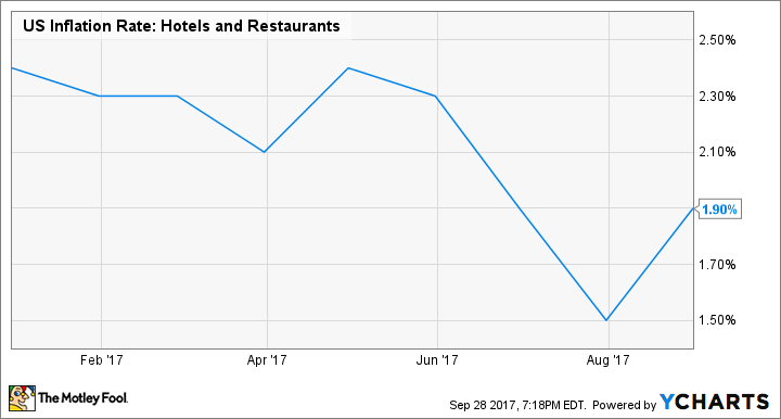 US Inflation Rate: Hotels and Restaurants Chart