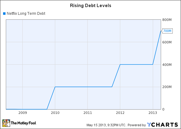NFLX Long Term Debt Chart