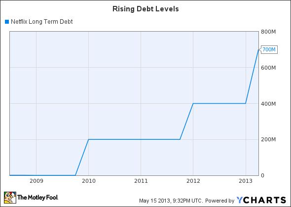 NFLX Long Term Debt Chart