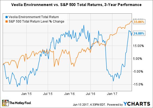 VEOEY Total Return Price Chart