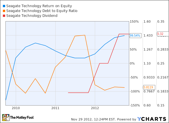 STX Return on Equity Chart