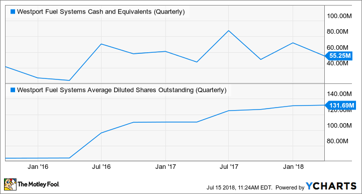 WPRT Cash and Equivalents (Quarterly) Chart
