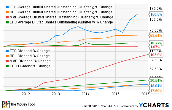 ETP Average Diluted Shares Outstanding (Quarterly) Chart
