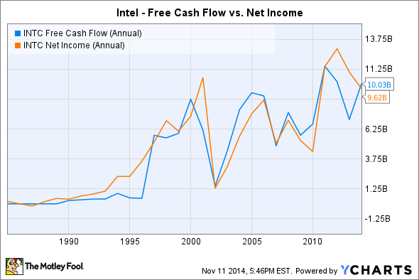 INTC Free Cash Flow (Annual) Chart