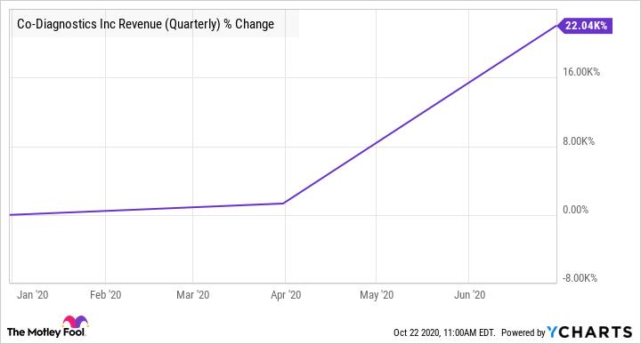 CODX Revenue (Quarterly) Chart