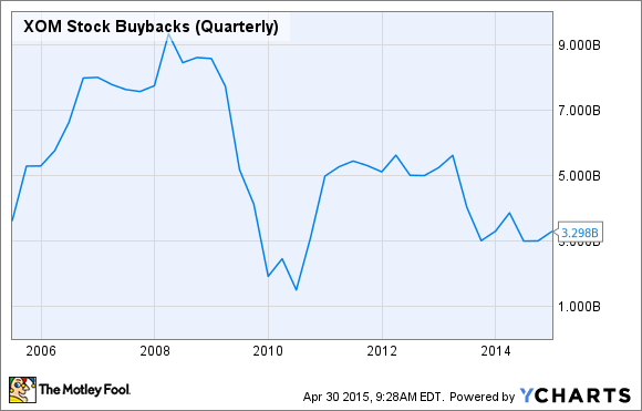 XOM Stock Buybacks (Quarterly) Chart