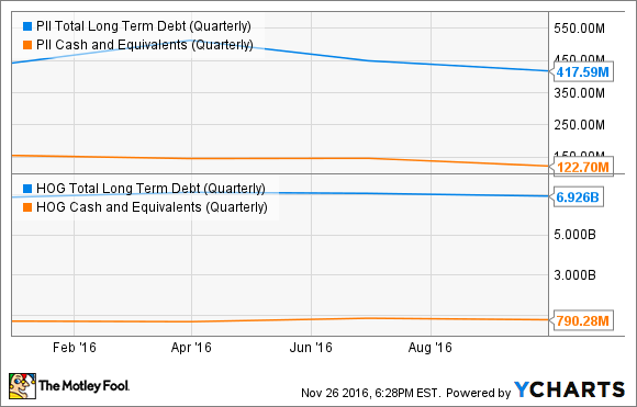 PII Total Long Term Debt (Quarterly) Chart