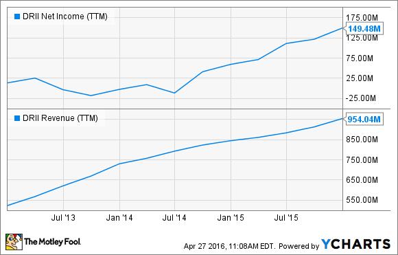 DRII Net Income (TTM) Chart