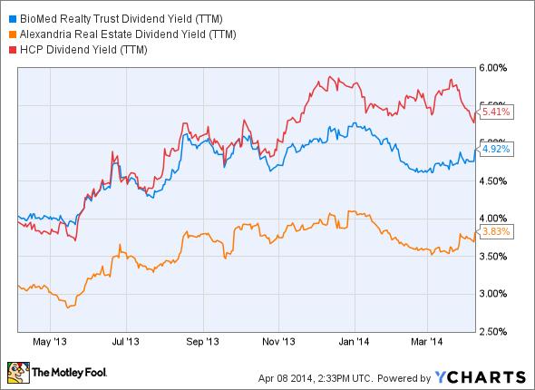 BMR Dividend Yield (TTM) Chart