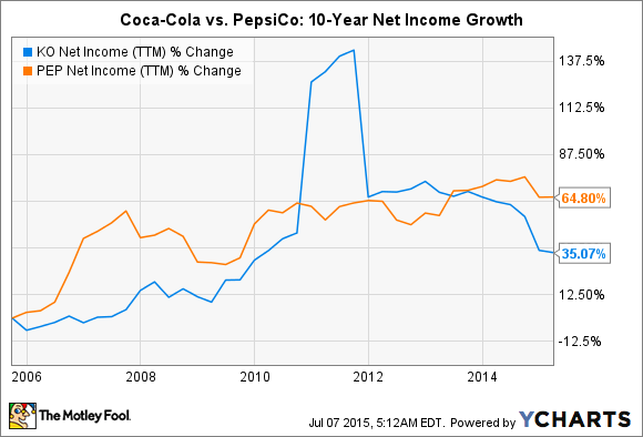 financial analysis coca cola verses pepsico inc The coca-cola co vs pepsico, inc: which sparkles more (ko, pep) when comparing operating margins of pepsico and coca-cola financial market data powered by.