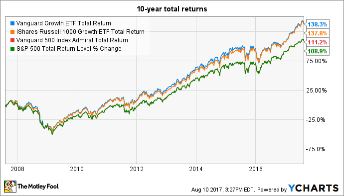 VUG Total Return Price Chart