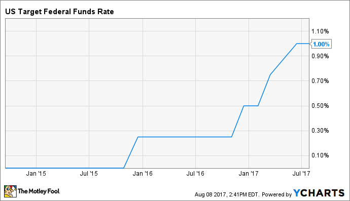 US Target Federal Funds Rate Chart