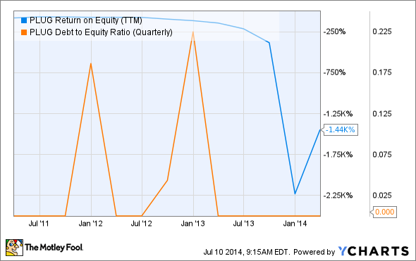 PLUG Return on Equity (TTM) Chart