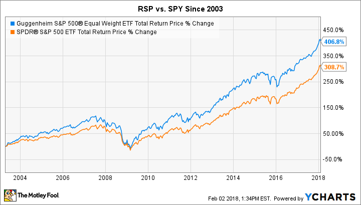 RSP Total Return Price Chart