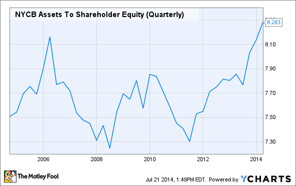 NYCB Assets To Shareholder Equity (Quarterly) Chart