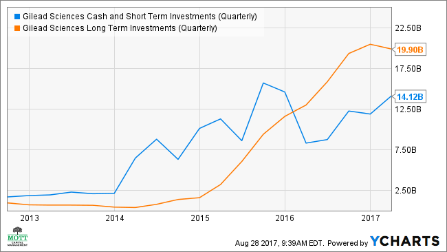 GILD Cash and Short Term Investments (Quarterly) Chart