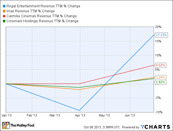 RGC Revenue TTM Chart