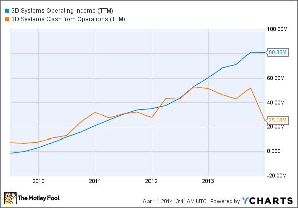 DDD Operating Income (TTM) Chart