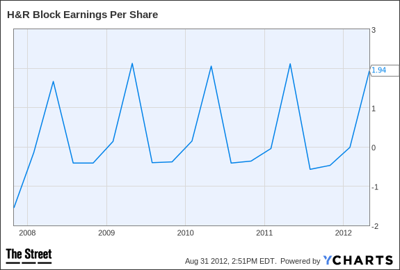 HRB Earnings Per Share Chart
