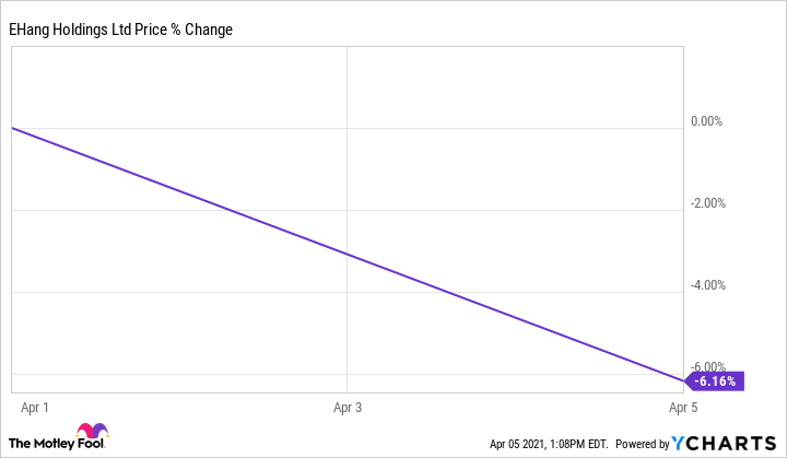 EH Chart