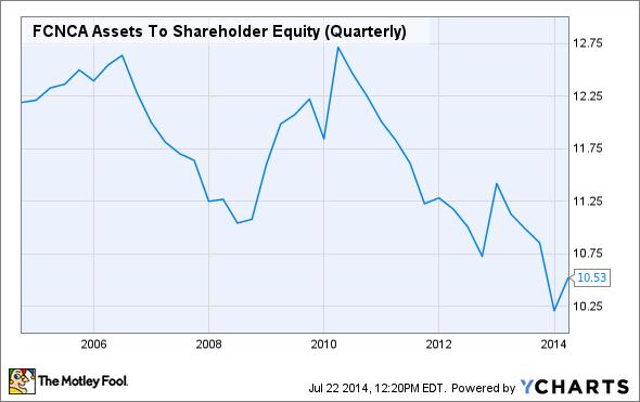 FCNCA Assets To Shareholder Equity (Quarterly) Chart