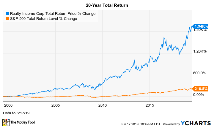Where Will Top REIT Realty Income Be in 10 Years?
