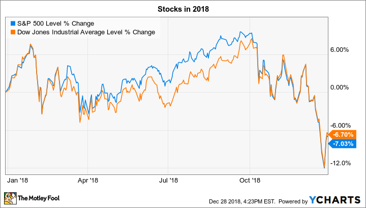 3 things to watch in the stock market this week the motley fool