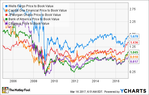 WFC Price to Book Value Chart