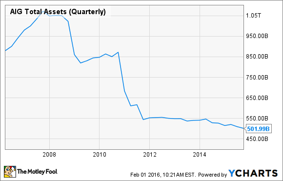 AIG Total Assets (Quarterly) Chart