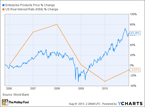 EPD Chart