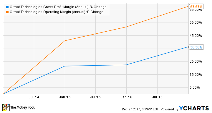 ORA Gross Profit Margin (Annual) Chart