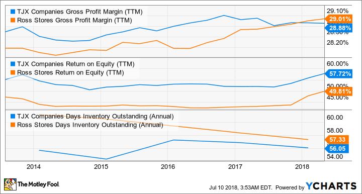 TJX Gross Profit Margin (TTM) Chart