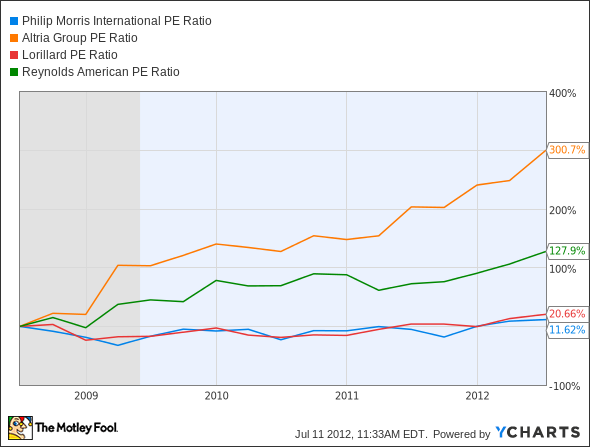 PM P/E Ratio Chart