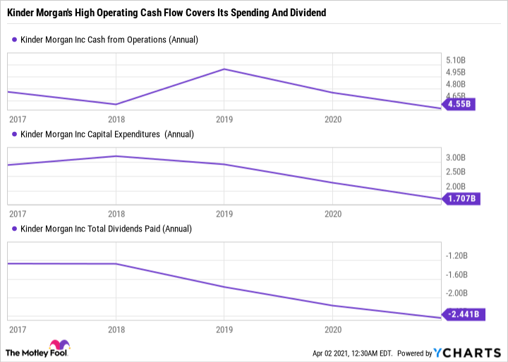 KMI Cash from Operations (Annual) Chart