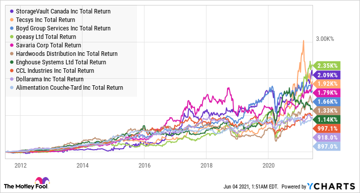 SVI Total Return Level Chart