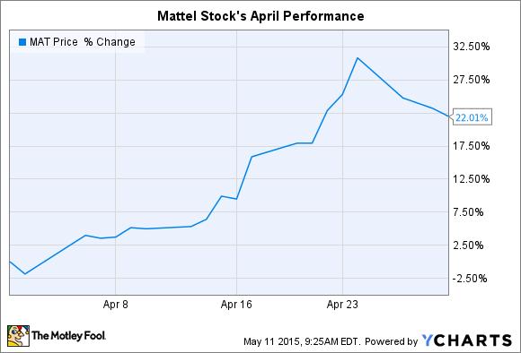 MAT Chart