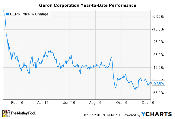 Could Geron Corporation Be a Millionaire-Maker Stock? -- The Motley Fool