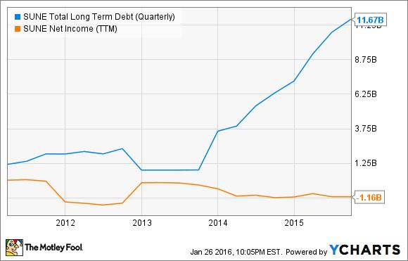 SUNE Total Long Term Debt (Quarterly) Chart