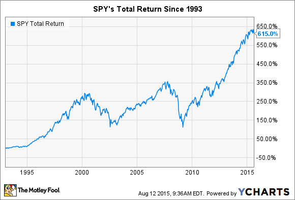 SPY Total Return Price Chart