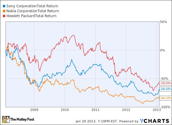 SNE Total Return Price Chart