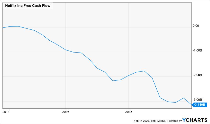NFLX Free Cash Flow Chart