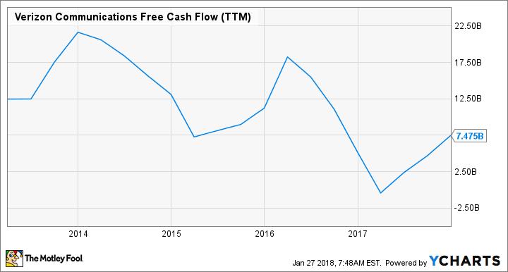 VZ Free Cash Flow (TTM) Chart