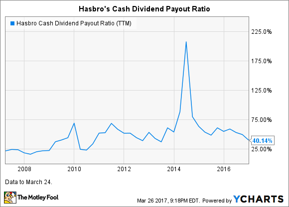 HAS Cash Dividend Payout Ratio (TTM) Chart