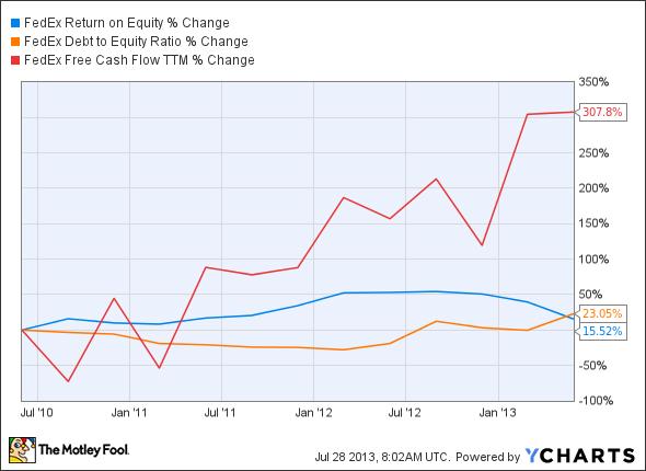 FDX Return on Equity Chart