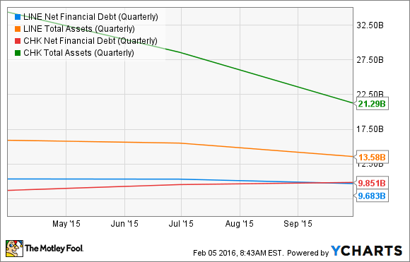 LINE Net Financial Debt (Quarterly) Chart