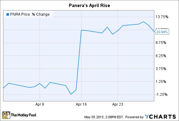 PNRA Chart