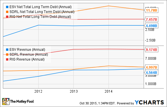 ESV Net Total Long Term Debt (Annual) Chart