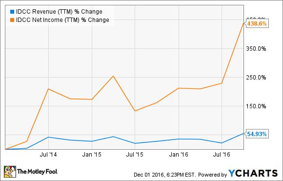 IDCC Revenue (TTM) Chart