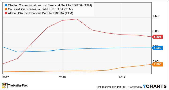 CHTR Financial Debt to EBITDA (TTM) Chart