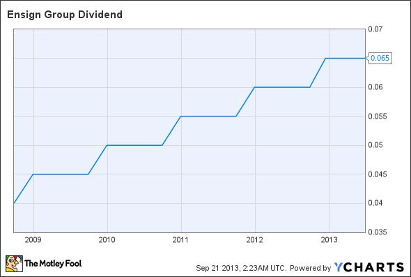 ENSG Dividend Chart